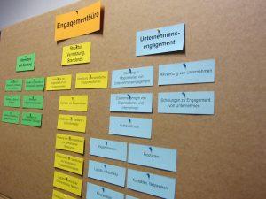 Pinnwand mit den Aufgaben des Engagementbüros Neukölln